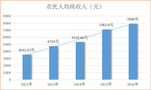 乐安县五年来农民人均纯收入增长统计图
