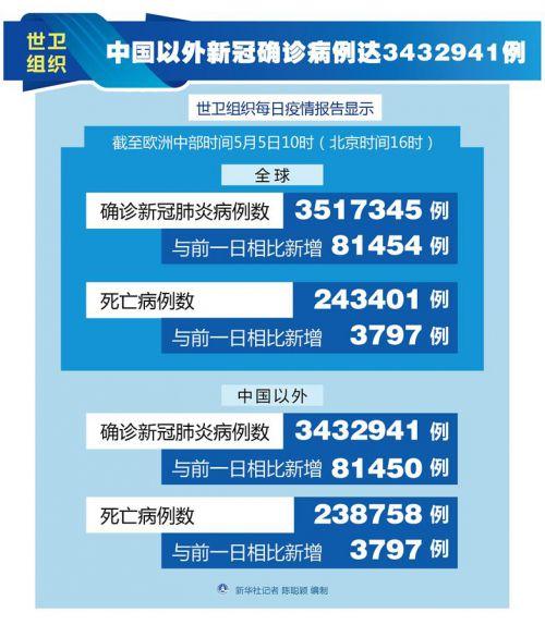 (图表)[国际疫情]世卫组织:中国以外新冠确诊病例达3432941例